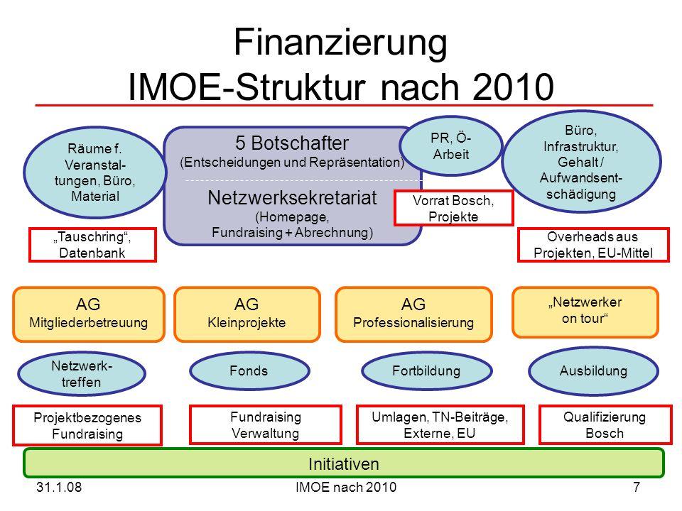 IMOE nach 201031.1.087 Finanzierung IMOE-Struktur nach 2010 5 Botschafter (Entscheidungen und Repräsentation) Netzwerksekretariat (Homepage, Fundraisi