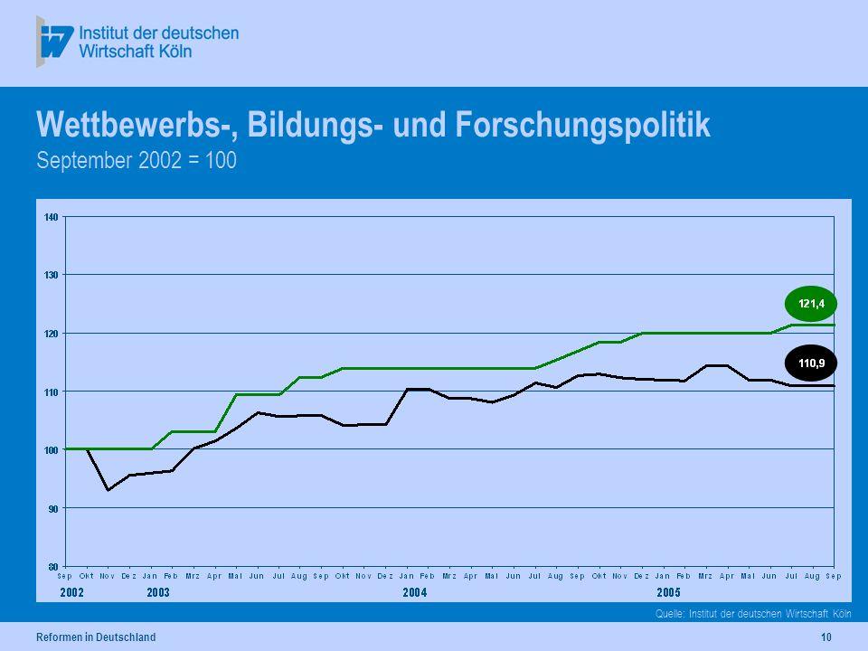 Reformen in Deutschland10 Wettbewerbs-, Bildungs- und Forschungspolitik September 2002 = 100 Quelle: Institut der deutschen Wirtschaft Köln