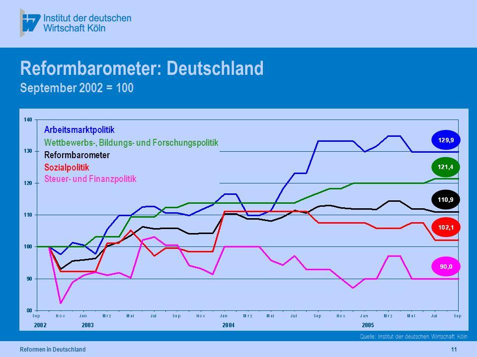 Reformen in Deutschland11 Reformbarometer: Deutschland September 2002 = 100 Quelle: Institut der deutschen Wirtschaft Köln Arbeitsmarktpolitik Wettbewerbs-, Bildungs- und Forschungspolitik Reformbarometer Sozialpolitik Steuer- und Finanzpolitik