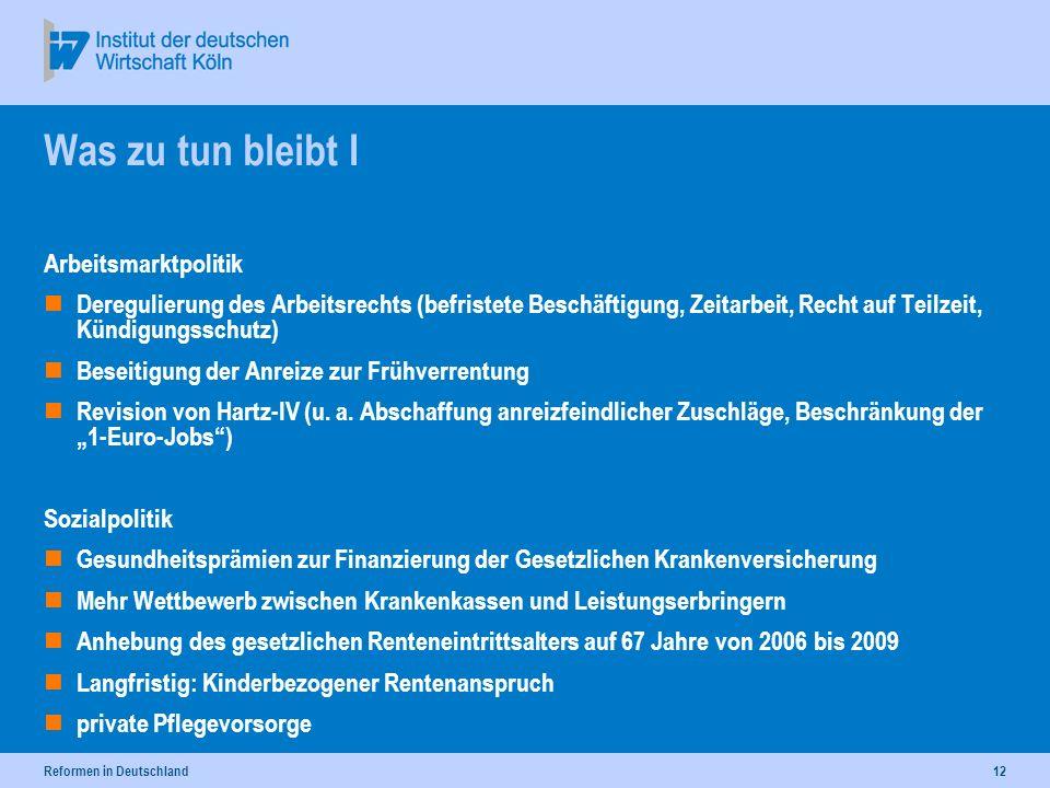 Reformen in Deutschland12 Was zu tun bleibt I Arbeitsmarktpolitik Deregulierung des Arbeitsrechts (befristete Beschäftigung, Zeitarbeit, Recht auf Teilzeit, Kündigungsschutz) Beseitigung der Anreize zur Frühverrentung Revision von Hartz-IV (u.