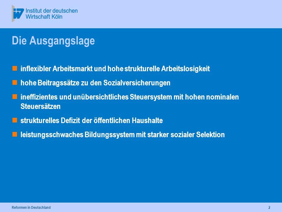 Reformen in Deutschland2 Die Ausgangslage inflexibler Arbeitsmarkt und hohe strukturelle Arbeitslosigkeit hohe Beitragssätze zu den Sozialversicherungen ineffizientes und unübersichtliches Steuersystem mit hohen nominalen Steuersätzen strukturelles Defizit der öffentlichen Haushalte leistungsschwaches Bildungssystem mit starker sozialer Selektion