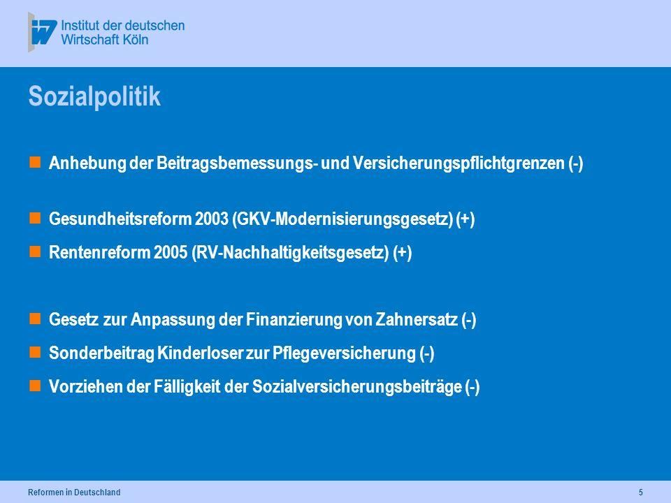 Reformen in Deutschland5 Sozialpolitik Anhebung der Beitragsbemessungs- und Versicherungspflichtgrenzen (-) Gesundheitsreform 2003 (GKV-Modernisierungsgesetz) (+) Rentenreform 2005 (RV-Nachhaltigkeitsgesetz) (+) Gesetz zur Anpassung der Finanzierung von Zahnersatz (-) Sonderbeitrag Kinderloser zur Pflegeversicherung (-) Vorziehen der Fälligkeit der Sozialversicherungsbeiträge (-)