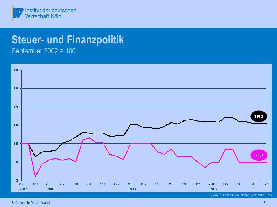 Reformen in Deutschland8 Steuer- und Finanzpolitik September 2002 = 100 Quelle: Institut der deutschen Wirtschaft Köln