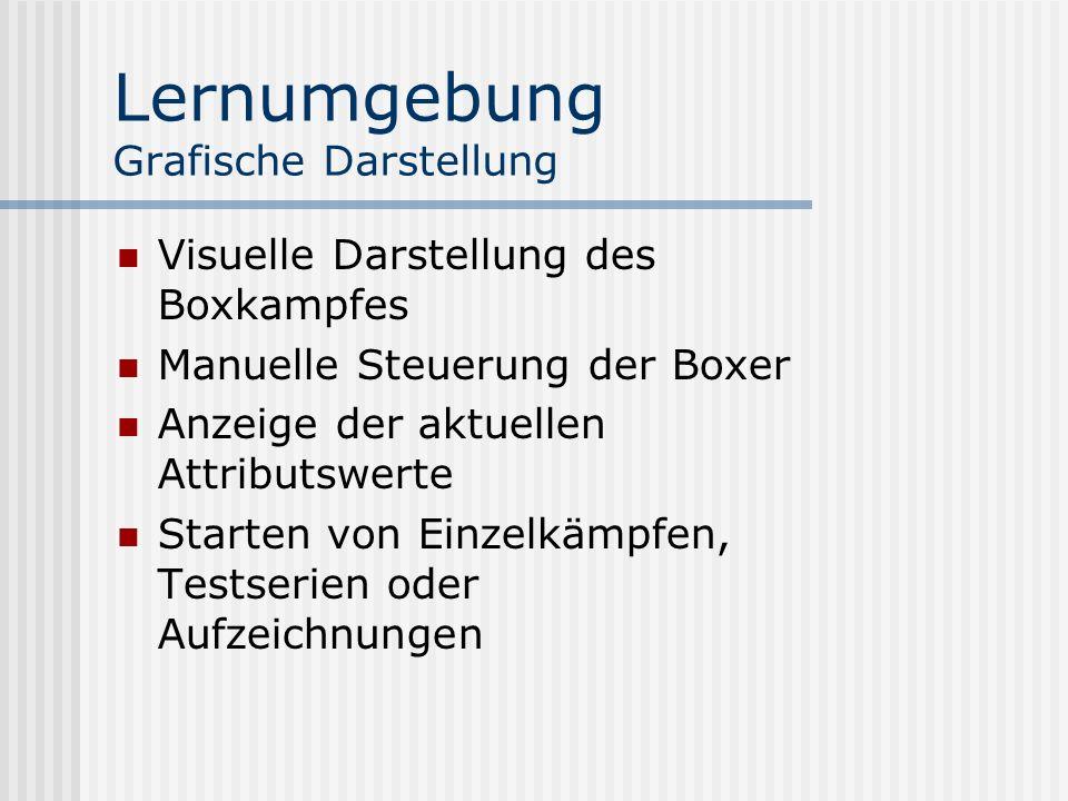 Lernumgebung Grafische Darstellung Visuelle Darstellung des Boxkampfes Manuelle Steuerung der Boxer Anzeige der aktuellen Attributswerte Starten von Einzelkämpfen, Testserien oder Aufzeichnungen