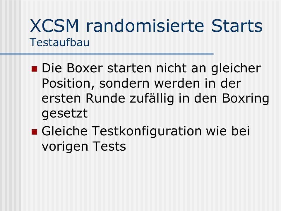 XCSM randomisierte Starts Testaufbau Die Boxer starten nicht an gleicher Position, sondern werden in der ersten Runde zufällig in den Boxring gesetzt Gleiche Testkonfiguration wie bei vorigen Tests