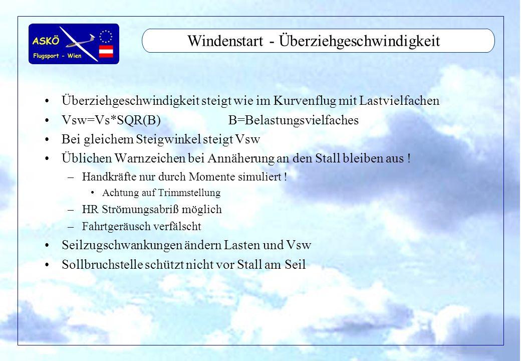 11/2001by Andreas Winkler10 Windenstart - Überziehgeschwindigkeit Überziehgeschwindigkeit steigt wie im Kurvenflug mit Lastvielfachen Vsw=Vs*SQR(B)B=Belastungsvielfaches Bei gleichem Steigwinkel steigt Vsw Üblichen Warnzeichen bei Annäherung an den Stall bleiben aus .