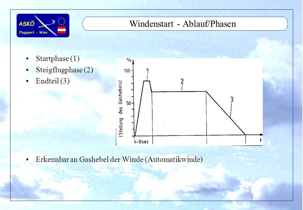 11/2001by Andreas Winkler4 Windenstart - Ablauf/Phasen Startphase (1) Steigflugphase (2) Endteil (3) Erkennbar an Gashebel der Winde (Automatikwinde)