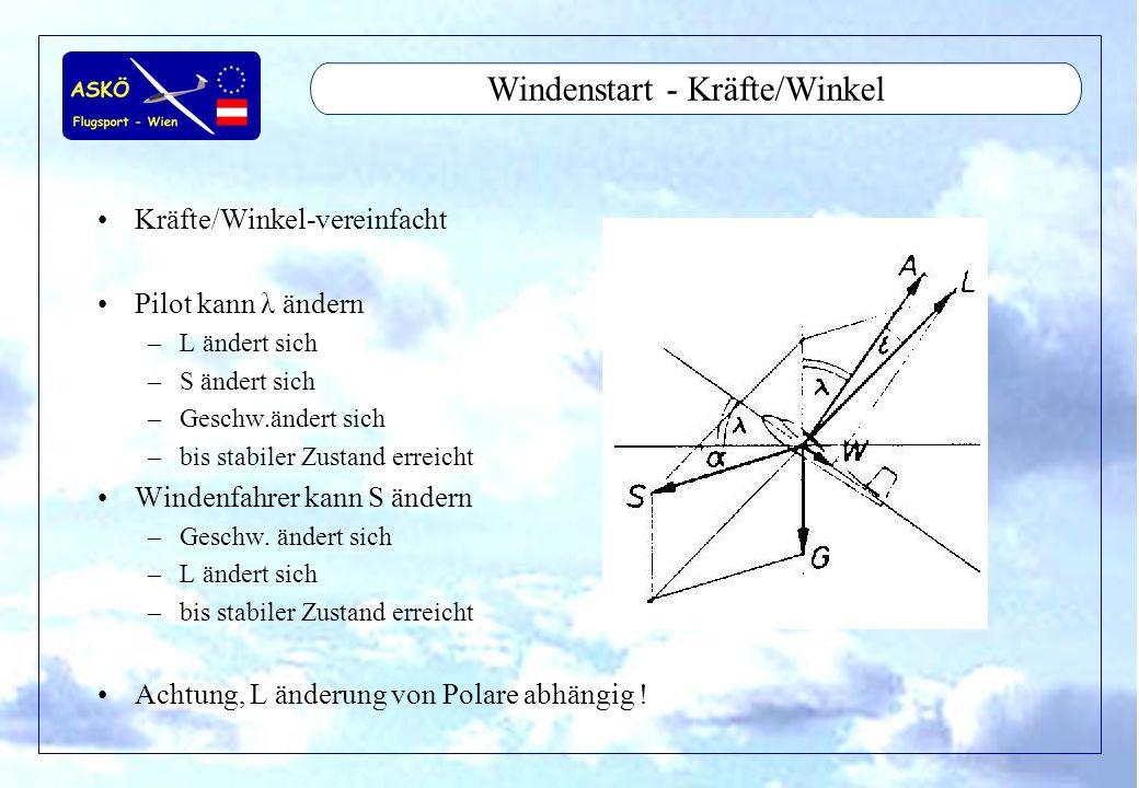 11/2001by Andreas Winkler6 Windenstart - Kräfte/Winkel Kräfte/Winkel-vereinfacht Pilot kann λ ändern –L ändert sich –S ändert sich –Geschw.ändert sich