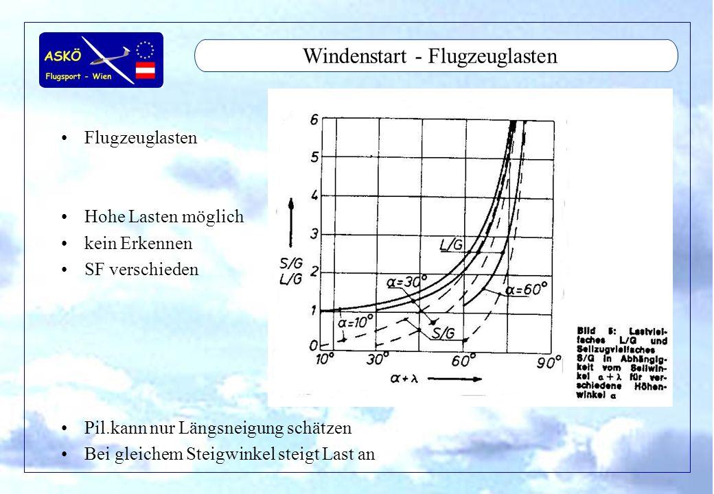 11/2001by Andreas Winkler8 Windenstart - Flugzeuglasten Flugzeuglasten Hohe Lasten möglich kein Erkennen SF verschieden Pil.kann nur Längsneigung schä