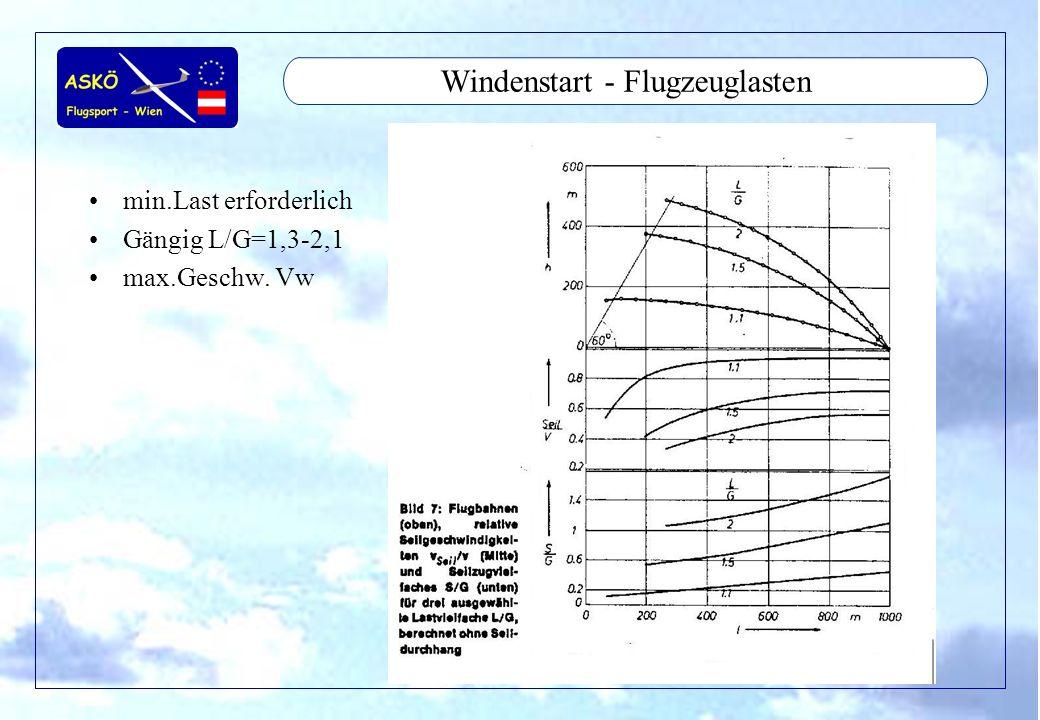 11/2001by Andreas Winkler9 Windenstart - Flugzeuglasten min.Last erforderlich Gängig L/G=1,3-2,1 max.Geschw.
