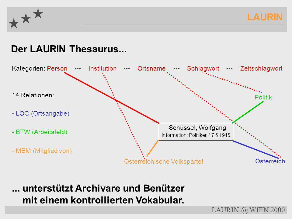 LAURIN @ WIEN 2000 LAURIN Mit dem LAURIN Indexing Tool... -- auswählen -- Qualität kontrollieren -- Texttyp bestimmen (Nachricht, Interview, Rezension