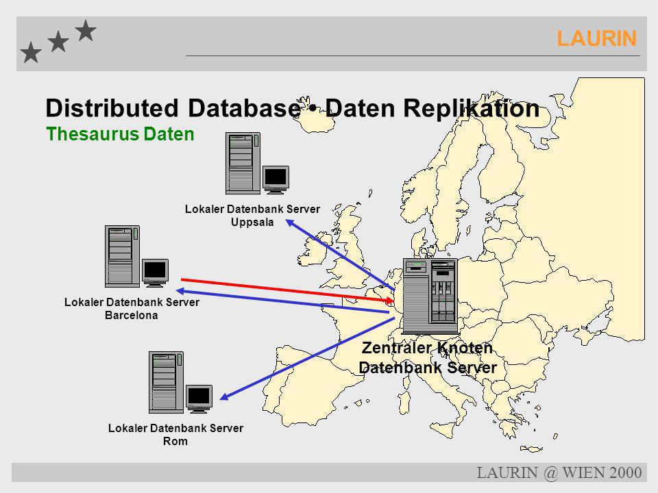 LAURIN @ WIEN 2000 LAURIN Distributed Database Daten Replikation Index Daten Zentraler Knoten Datenbank Server Lokaler Datenbank Server Uppsala Lokale