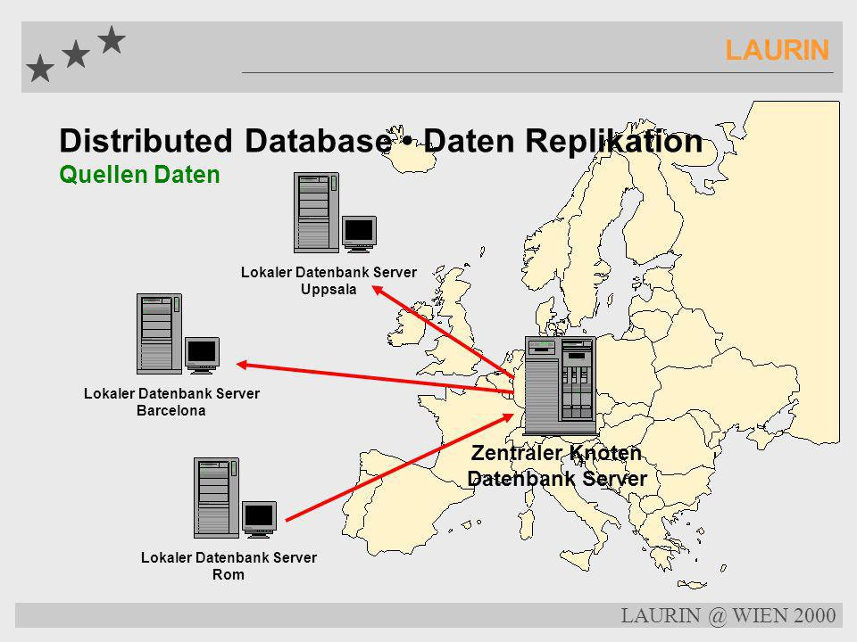 LAURIN @ WIEN 2000 LAURIN Distributed Database Daten Replikation Thesaurus Daten Zentraler Knoten Datenbank Server Lokaler Datenbank Server Uppsala Lo