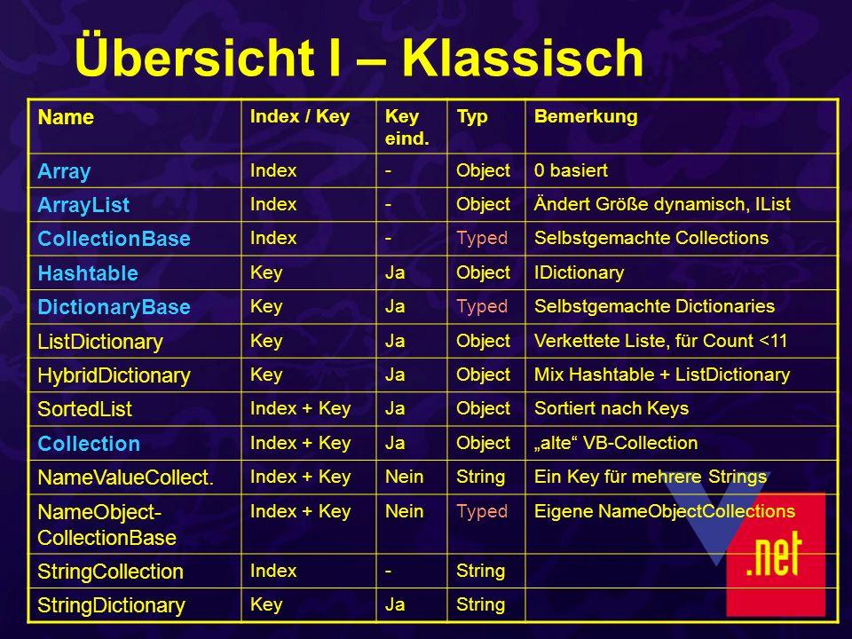 Übersicht I – Klassisch Name Index / KeyKey eind.
