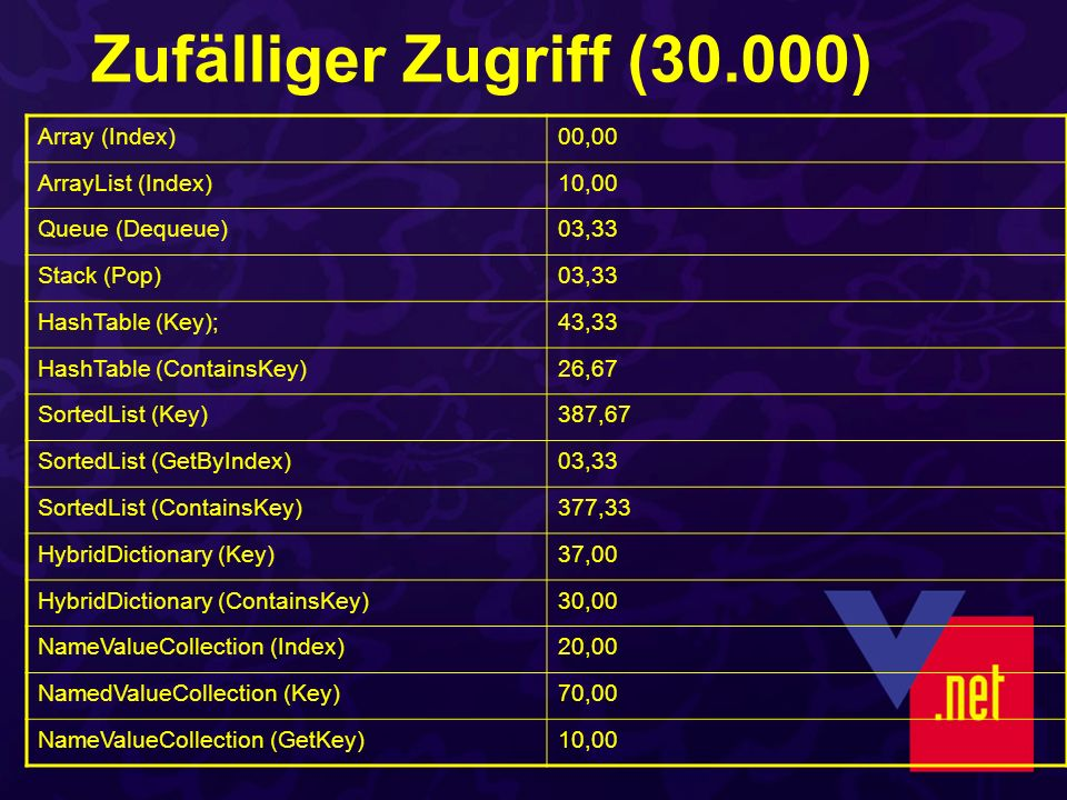 Zufälliger Zugriff (30.000) Array (Index)00,00 ArrayList (Index)10,00 Queue (Dequeue)03,33 Stack (Pop)03,33 HashTable (Key);43,33 HashTable (ContainsKey)26,67 SortedList (Key)387,67 SortedList (GetByIndex)03,33 SortedList (ContainsKey)377,33 HybridDictionary (Key)37,00 HybridDictionary (ContainsKey)30,00 NameValueCollection (Index)20,00 NamedValueCollection (Key)70,00 NameValueCollection (GetKey)10,00