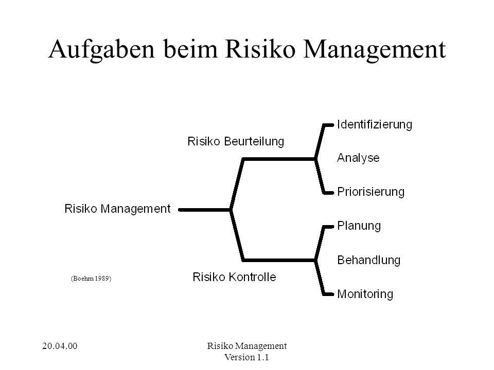 20.04.00Risiko Management Version 1.1 Risiko Workshop Mögliche Beteiligte: Projektleiter, Projektmanager, Stakeholder, Projektverantwortliche des Kunden Identifizieren von Risiken durch Brainstorming (Methode: Moderationskarten) Beschreibung der Risiken und der Auswirkungen.
