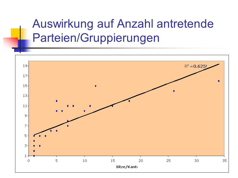 Auswirkung auf Anzahl antretende Parteien/Gruppierungen