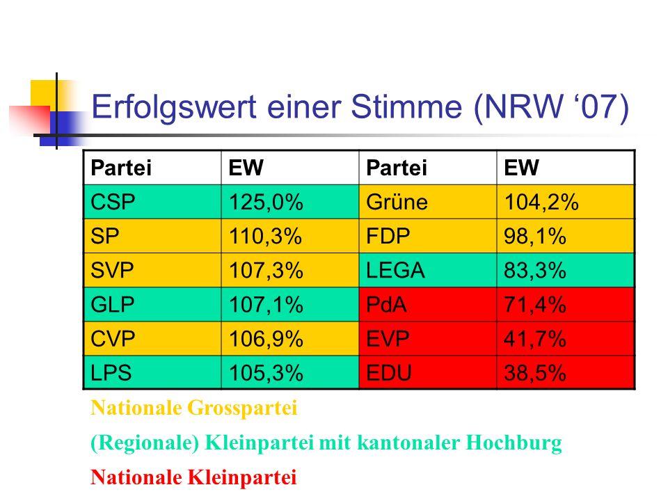 Erfolgswert einer Stimme (NRW 07) ParteiEWParteiEW CSP125,0%Grüne104,2% SP110,3%FDP98,1% SVP107,3%LEGA83,3% GLP107,1%PdA71,4% CVP106,9%EVP41,7% LPS105,3%EDU38,5% Nationale Grosspartei (Regionale) Kleinpartei mit kantonaler Hochburg Nationale Kleinpartei