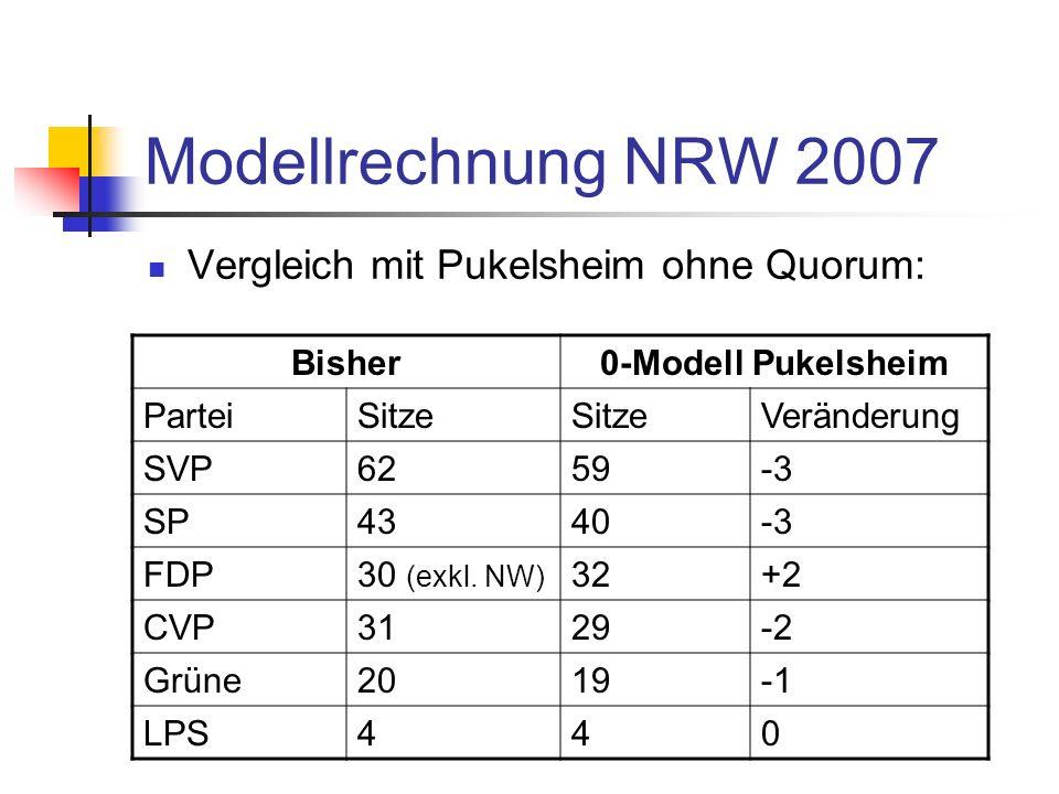 Modellrechnung NRW 2007 Vergleich mit Pukelsheim ohne Quorum: Bisher0-Modell Pukelsheim ParteiSitze Veränderung SVP6259-3 SP4340-3 FDP30 (exkl.