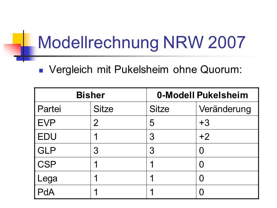 Modellrechnung NRW 2007 Vergleich mit Pukelsheim ohne Quorum: Bisher0-Modell Pukelsheim ParteiSitze Veränderung EVP25+3 EDU13+2 GLP330 CSP110 Lega110