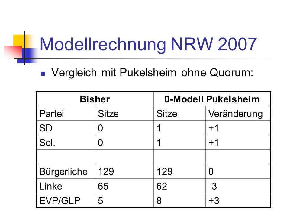 Modellrechnung NRW 2007 Vergleich mit Pukelsheim ohne Quorum: Bisher0-Modell Pukelsheim ParteiSitze Veränderung SD01+1 Sol.01+1 Bürgerliche129 0 Linke6562-3 EVP/GLP58+3