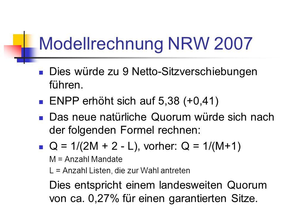 Modellrechnung NRW 2007 Dies würde zu 9 Netto-Sitzverschiebungen führen. ENPP erhöht sich auf 5,38 (+0,41) Das neue natürliche Quorum würde sich nach