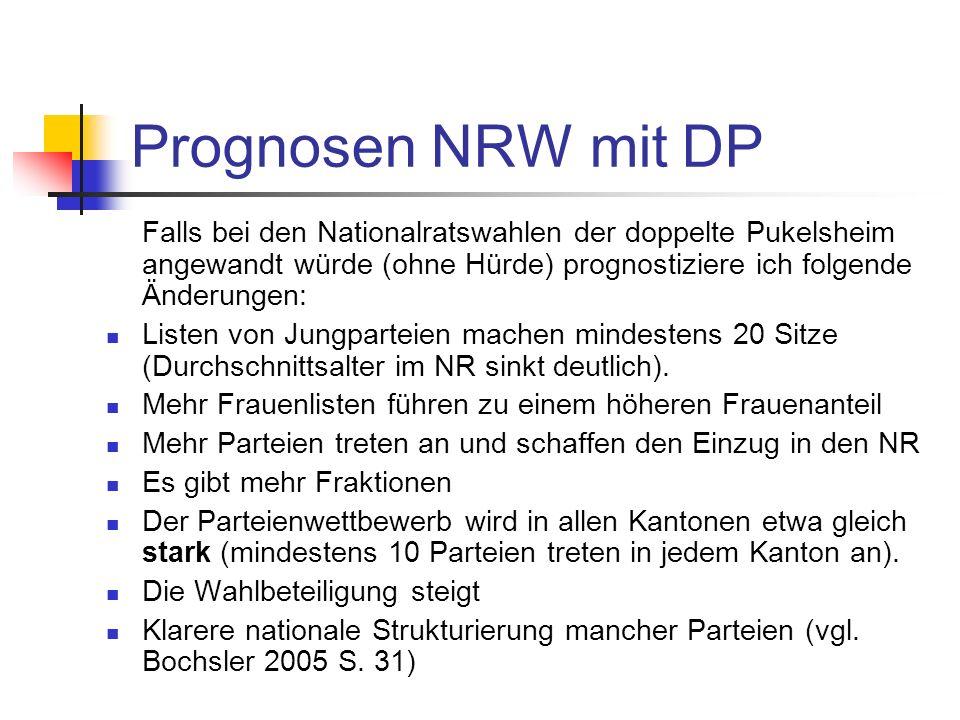 Prognosen NRW mit DP Falls bei den Nationalratswahlen der doppelte Pukelsheim angewandt würde (ohne Hürde) prognostiziere ich folgende Änderungen: Listen von Jungparteien machen mindestens 20 Sitze (Durchschnittsalter im NR sinkt deutlich).