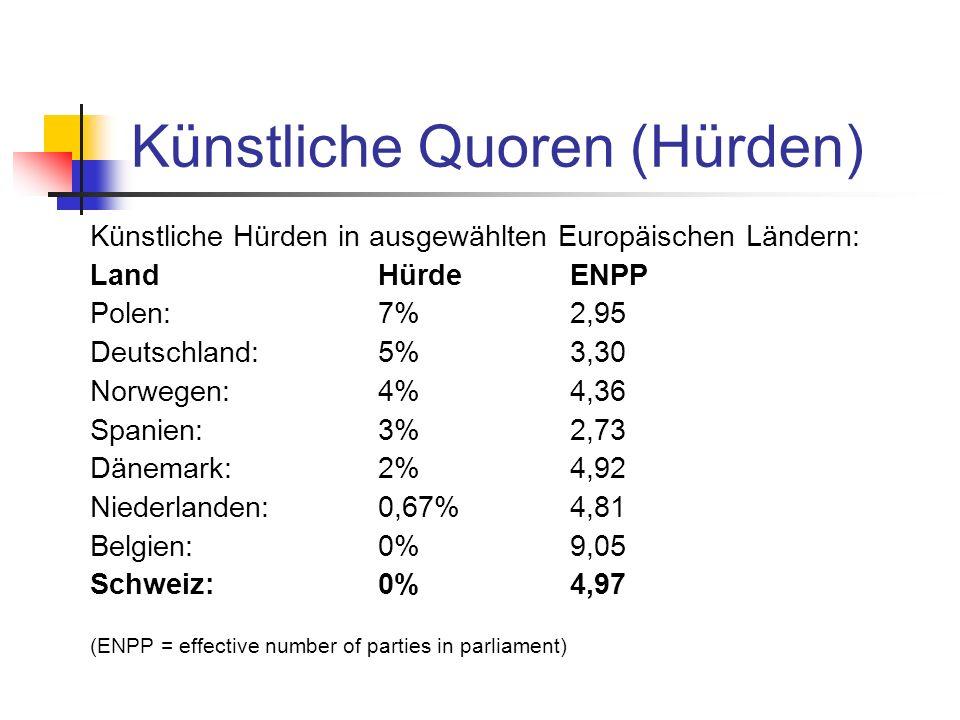 Künstliche Quoren (Hürden) Künstliche Hürden in ausgewählten Europäischen Ländern: LandHürdeENPP Polen:7%2,95 Deutschland:5%3,30 Norwegen:4%4,36 Spanien:3%2,73 Dänemark:2%4,92 Niederlanden:0,67%4,81 Belgien:0%9,05 Schweiz:0%4,97 (ENPP = effective number of parties in parliament)