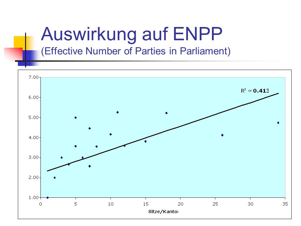 Auswirkung auf ENPP (Effective Number of Parties in Parliament)