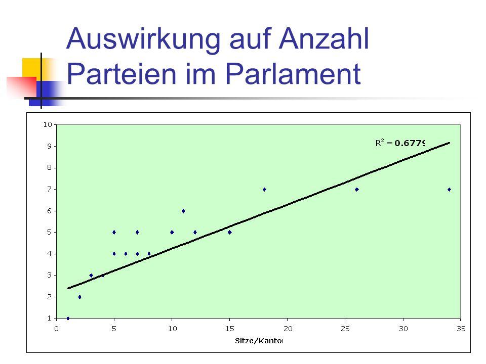Auswirkung auf Anzahl Parteien im Parlament