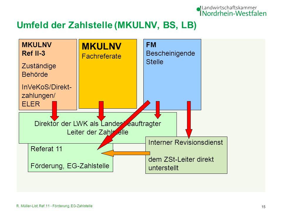 R. Müller-List, Ref.11 - Förderung, EG-Zahlstelle 15 Umfeld der Zahlstelle (MKULNV, BS, LB) MKULNV Ref II-3 Zuständige Behörde InVeKoS/Direkt- zahlung