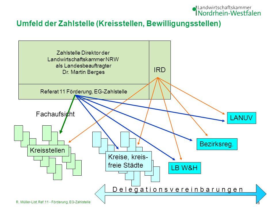 R. Müller-List, Ref.11 - Förderung, EG-Zahlstelle 16 Umfeld der Zahlstelle (Kreisstellen, Bewilligungsstellen) Zahlstelle Direktor der Landwirtschafts