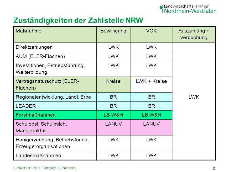 R. Müller-List, Ref.11 - Förderung, EG-Zahlstelle 17 Zuständigkeiten der Zahlstelle NRW MaßnahmeBewilligungVOK Auszahlung + Verbuchung Direktzahlungen
