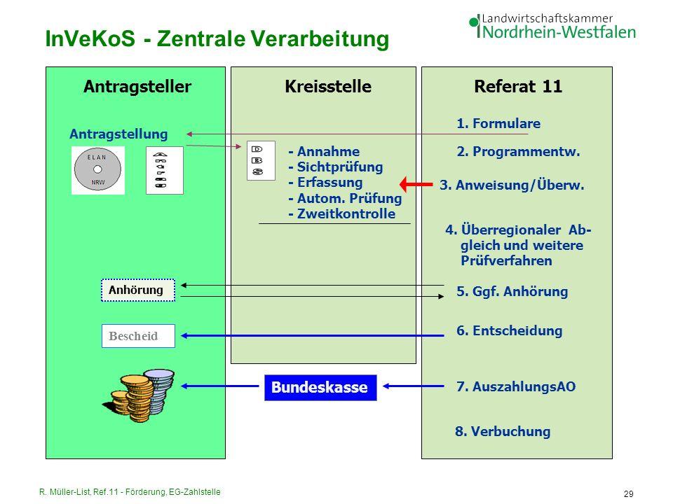 R. Müller-List, Ref.11 - Förderung, EG-Zahlstelle 29 InVeKoS - Zentrale Verarbeitung AntragstellerKreisstelleReferat 11 1. Formulare Antragstellung -