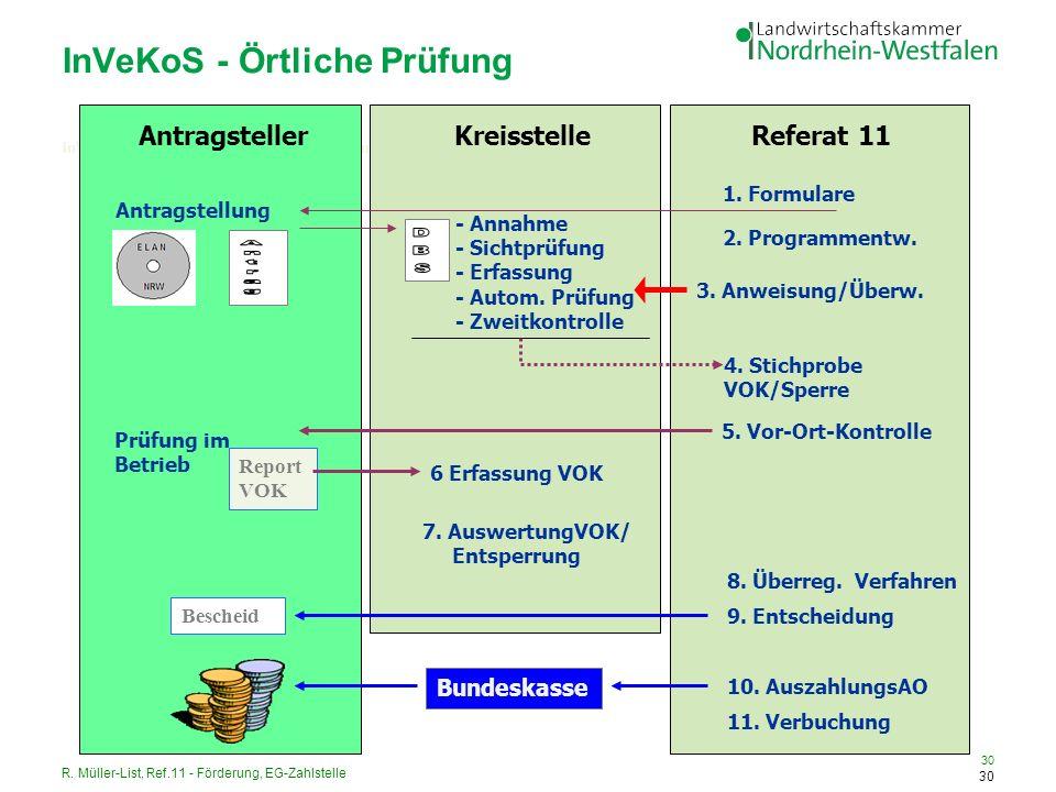 R. Müller-List, Ref.11 - Förderung, EG-Zahlstelle 30 InVeKoS - Örtliche Prüfung 30 InVeKoS - Verfahrensgang 3: Örtliche Prüfung AntragstellerKreisstel