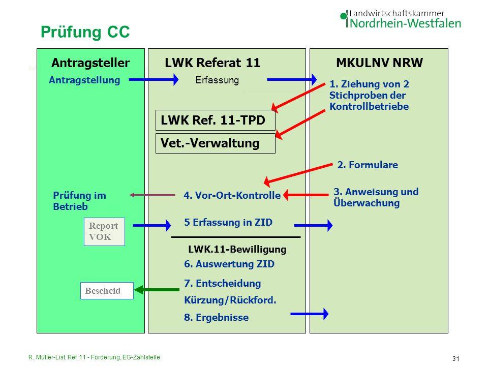 R. Müller-List, Ref.11 - Förderung, EG-Zahlstelle 31 InVeKoS - Verfahrensgang 3: Örtliche Prüfung AntragstellerLWK Referat 11 MKULNV NRW Antragstellun