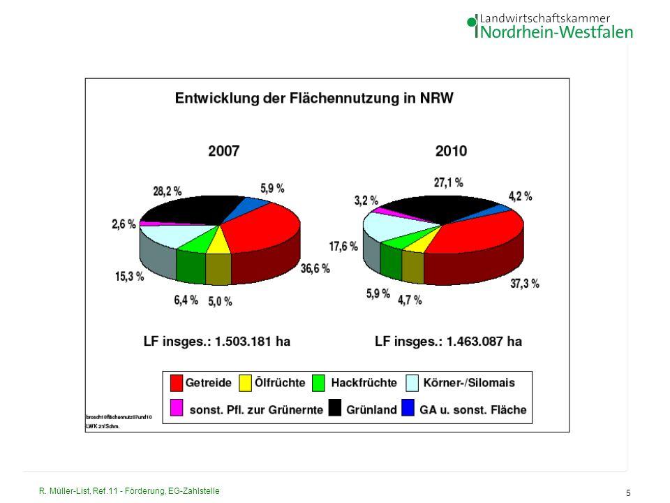 R. Müller-List, Ref.11 - Förderung, EG-Zahlstelle 5 Bodennutzung in NRW 2007 (in ha) Quelle: IT.NRW (Statistisches Landesamt für NRW)