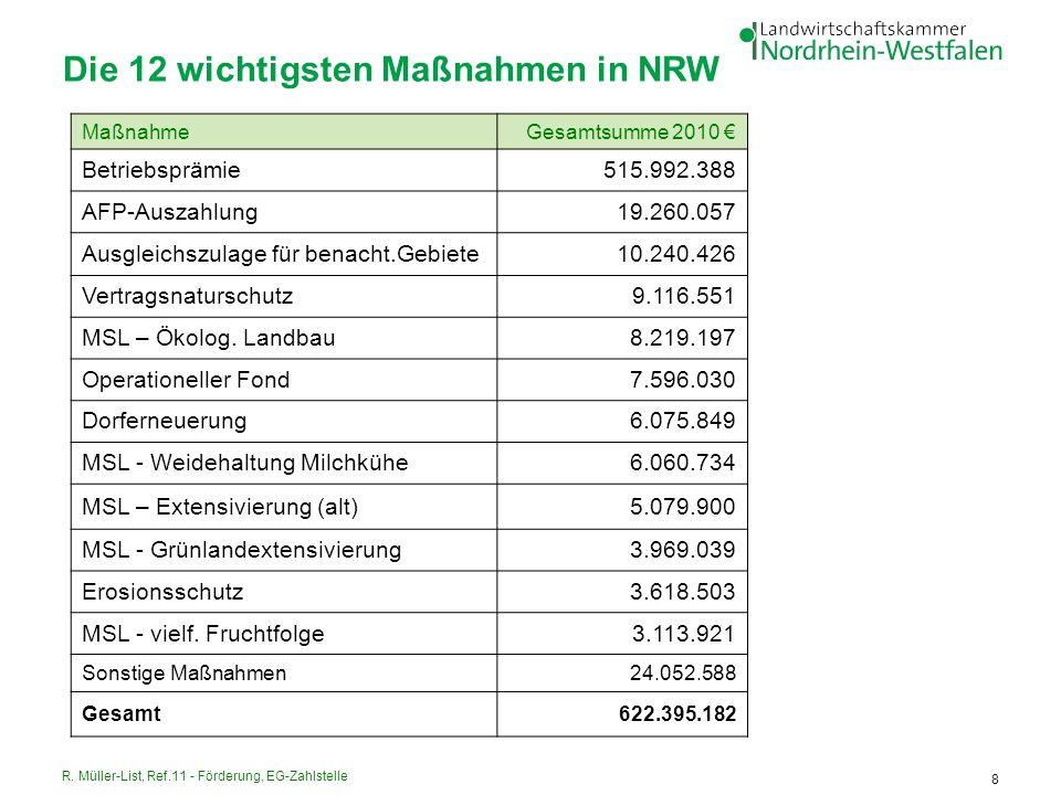 R. Müller-List, Ref.11 - Förderung, EG-Zahlstelle 8 Die 12 wichtigsten Maßnahmen in NRW MaßnahmeGesamtsumme 2010 Betriebsprämie515.992.388 AFP-Auszahl
