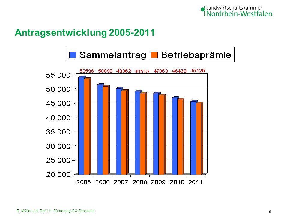 R. Müller-List, Ref.11 - Förderung, EG-Zahlstelle 9 Antragsentwicklung 2005-2011