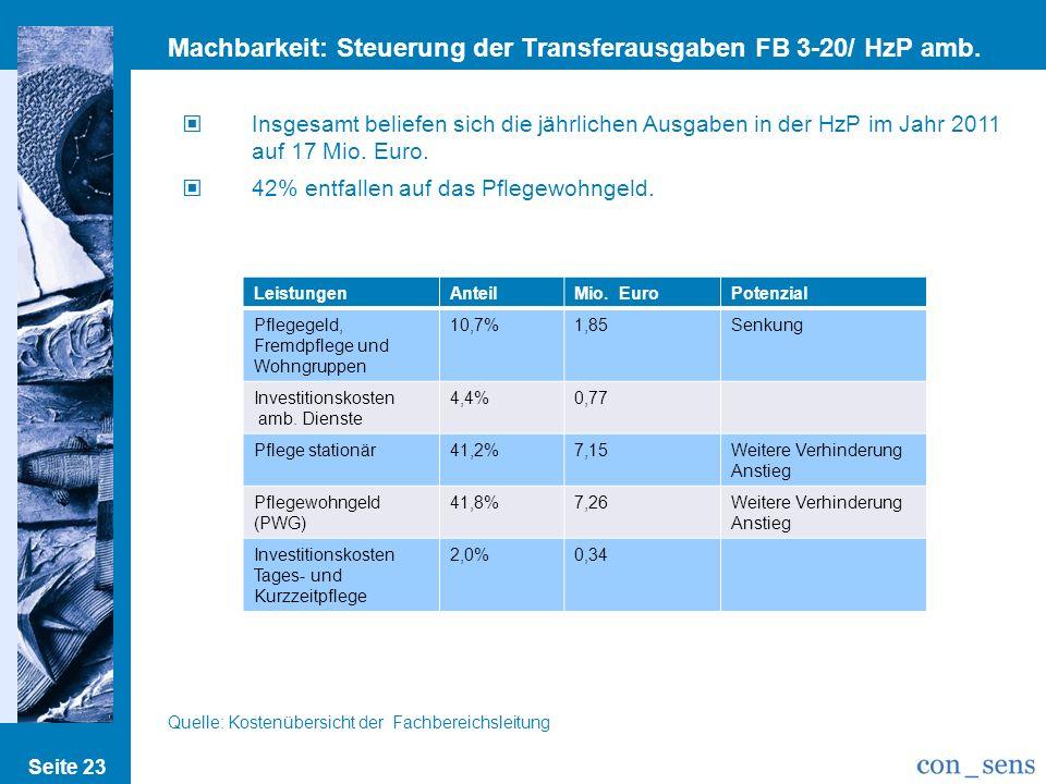 Seite 23 Machbarkeit: Steuerung der Transferausgaben FB 3-20/ HzP amb. II Insgesamt beliefen sich die jährlichen Ausgaben in der HzP im Jahr 2011 auf