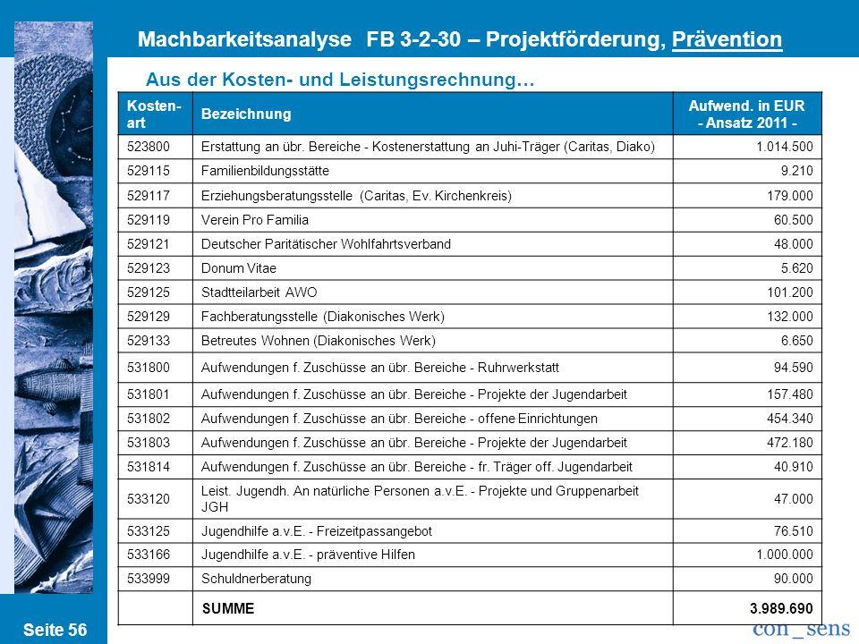 Kosten- art Bezeichnung Aufwend. in EUR - Ansatz 2011 - 523800Erstattung an übr. Bereiche - Kostenerstattung an Juhi-Träger (Caritas, Diako)1.014.500