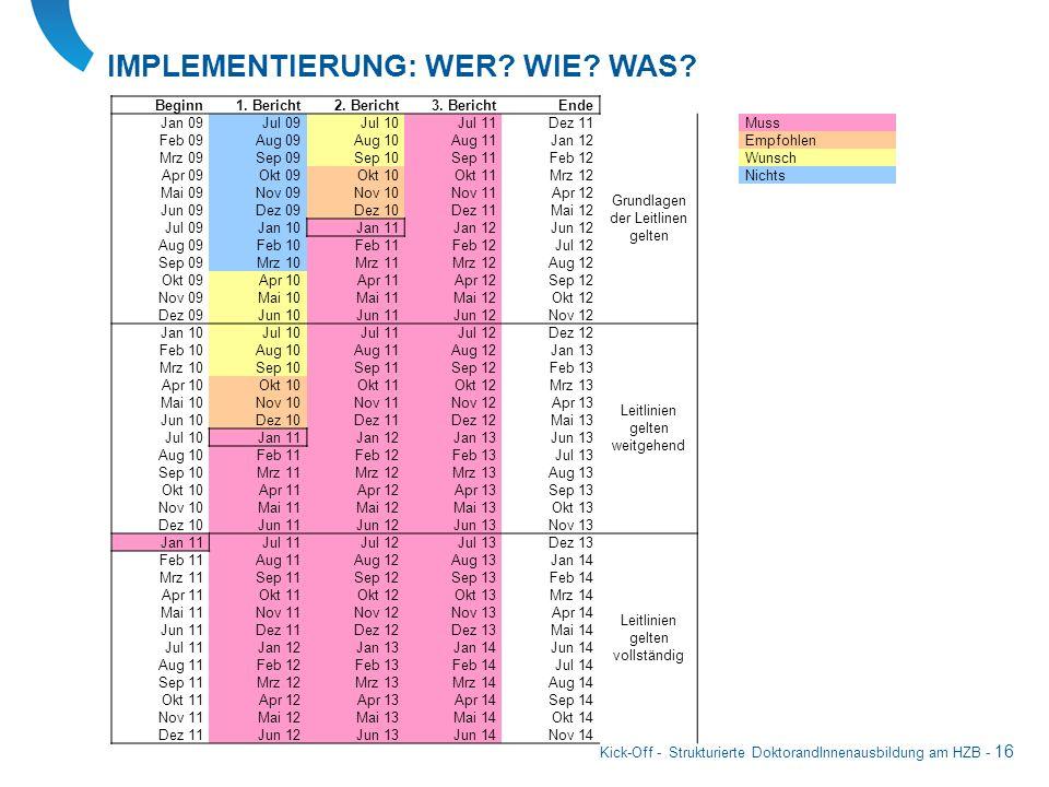 Kick-Off - Strukturierte DoktorandInnenausbildung am HZB - 16 IMPLEMENTIERUNG: WER? WIE? WAS? Beginn1. Bericht2. Bericht3. BerichtEnde Jan 09Jul 09Jul