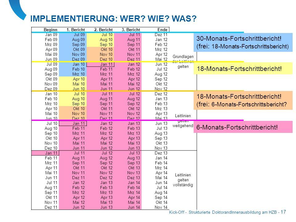 Kick-Off - Strukturierte DoktorandInnenausbildung am HZB - 17 IMPLEMENTIERUNG: WER? WIE? WAS? Beginn1. Bericht2. Bericht3. BerichtEnde Jan 09Jul 09Jul