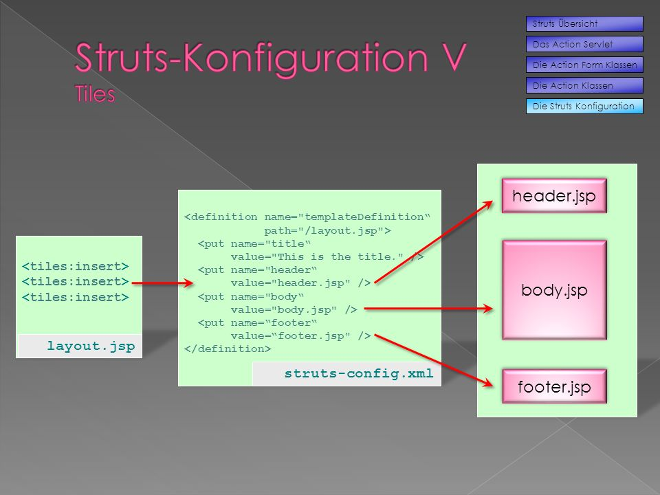 Die Struts Konfiguration Struts Übersicht Das Action Servlet Die Action Form Klassen Die Action Klassen layout.jsp <definition name= templateDefinition path= /layout.jsp > <put name= title value= This is the title. /> <put name= header value= header.jsp /> <put name= body value= body.jsp /> <put name=footer value=footer.jsp /> struts-config.xml header.jsp body.jsp footer.jsp