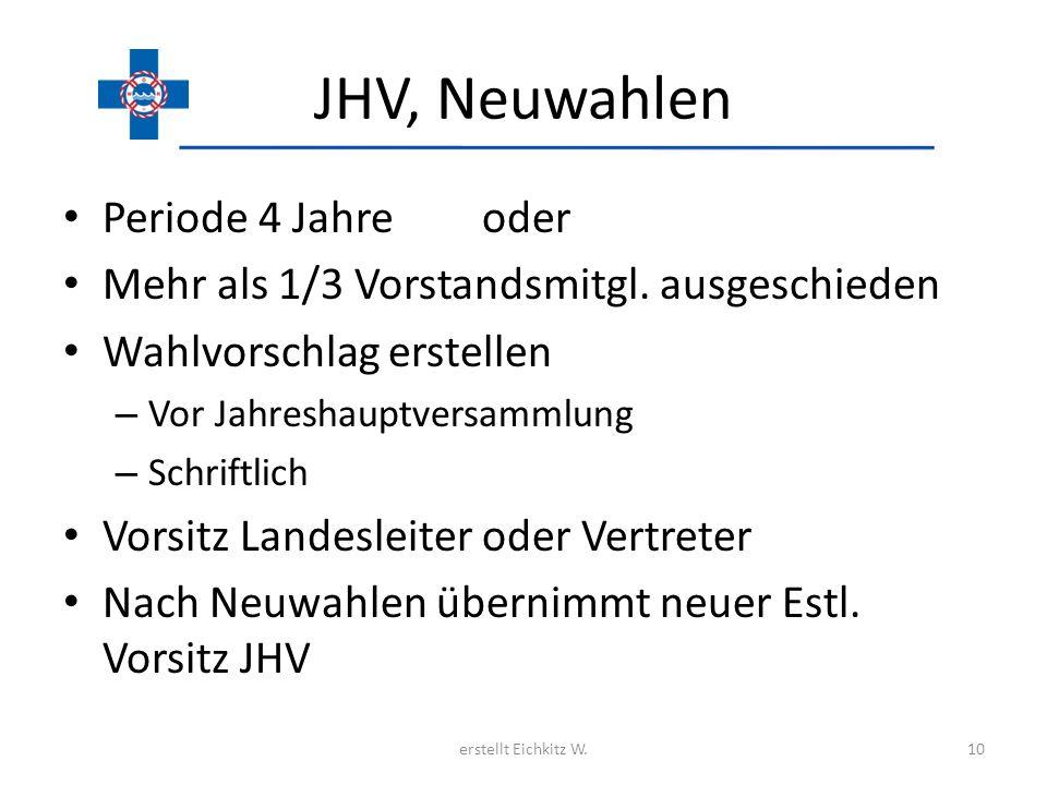 JHV, Neuwahlen Periode 4 Jahre oder Mehr als 1/3 Vorstandsmitgl. ausgeschieden Wahlvorschlag erstellen – Vor Jahreshauptversammlung – Schriftlich Vors