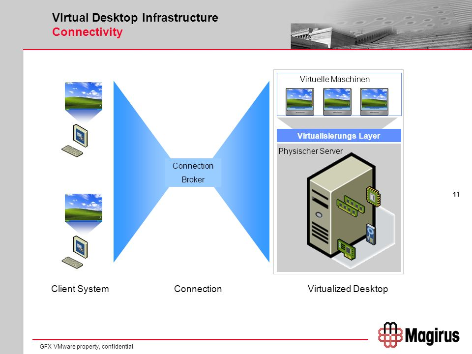 11 GFX VMware property, confidential Virtual Desktop Infrastructure Connectivity Virtualisierungs Layer Physischer Server Virtuelle Maschinen Connection Broker Client SystemConnectionVirtualized Desktop