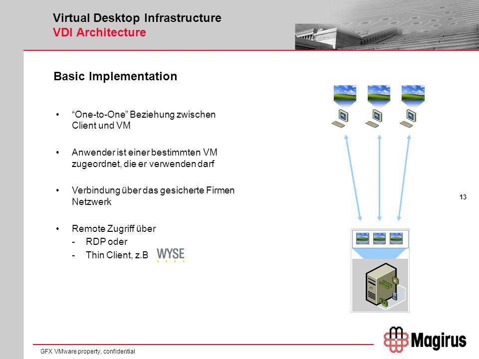 13 GFX VMware property, confidential Virtual Desktop Infrastructure VDI Architecture Basic Implementation One-to-One Beziehung zwischen Client und VM Anwender ist einer bestimmten VM zugeordnet, die er verwenden darf Verbindung über das gesicherte Firmen Netzwerk Remote Zugriff über -RDP oder -Thin Client, z.B.