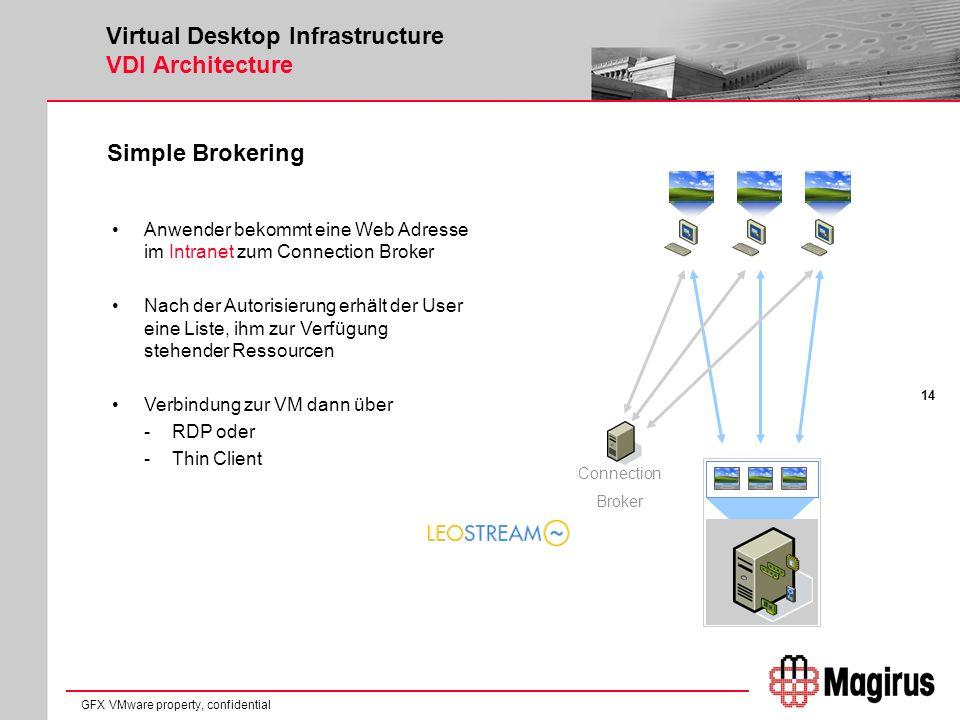 14 GFX VMware property, confidential Virtual Desktop Infrastructure VDI Architecture Simple Brokering Anwender bekommt eine Web Adresse im Intranet zum Connection Broker Nach der Autorisierung erhält der User eine Liste, ihm zur Verfügung stehender Ressourcen Verbindung zur VM dann über -RDP oder -Thin Client Connection Broker