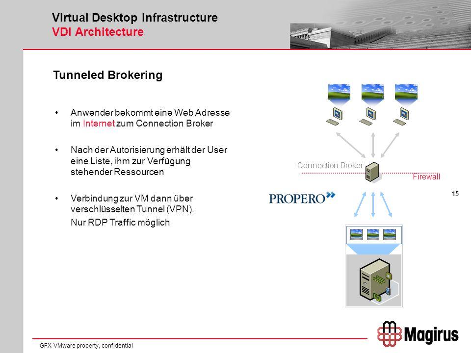 15 GFX VMware property, confidential Virtual Desktop Infrastructure VDI Architecture Tunneled Brokering Anwender bekommt eine Web Adresse im Internet zum Connection Broker Nach der Autorisierung erhält der User eine Liste, ihm zur Verfügung stehender Ressourcen Verbindung zur VM dann über verschlüsselten Tunnel (VPN).