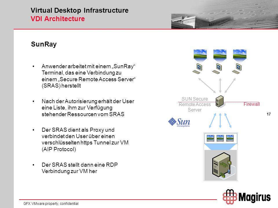 17 GFX VMware property, confidential Virtual Desktop Infrastructure VDI Architecture SunRay Anwender arbeitet mit einem SunRay Terminal, das eine Verbindung zu einem Secure Remote Access Server (SRAS) herstellt Nach der Autorisierung erhält der User eine Liste, ihm zur Verfügung stehender Ressourcen vom SRAS Der SRAS dient als Proxy und verbindet den User über einen verschlüsselten https Tunnel zur VM (AIP Protocol) Der SRAS stellt dann eine RDP Verbindung zur VM her SUN Secure Remote Access Server Firewall